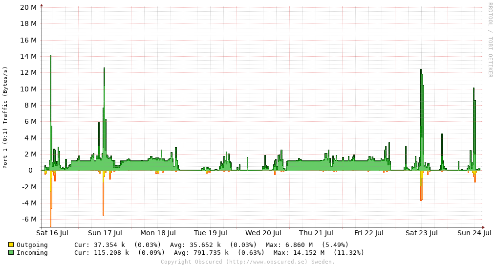 Port 1 (0:1) Traffic (Bytes/s)