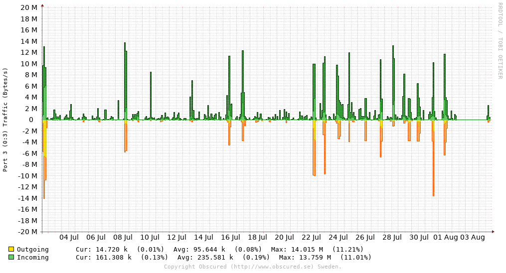 Port 3 (0:3) Traffic (Bytes/s)