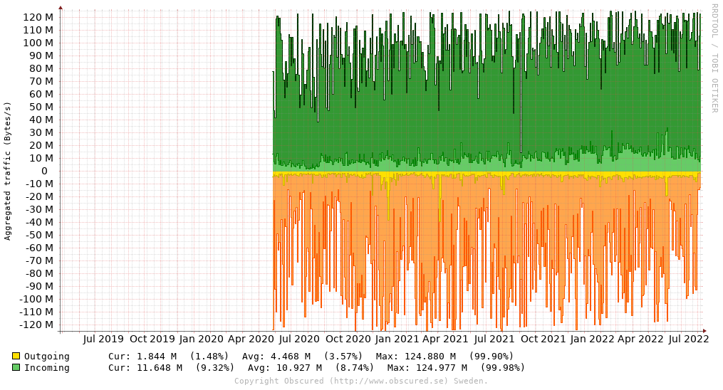 Aggregated traffic (Bytes/s)