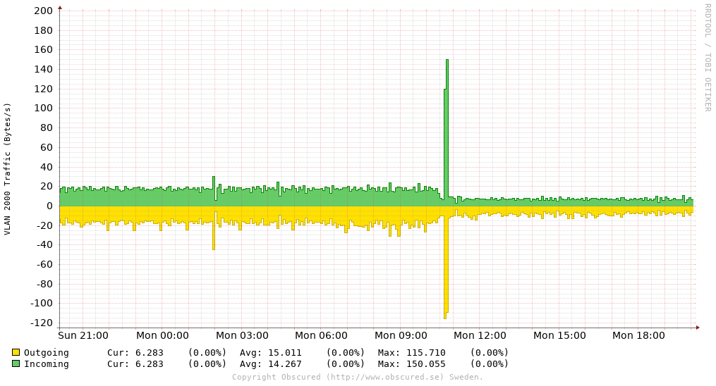 VLAN 2000 Traffic (Bytes/s)