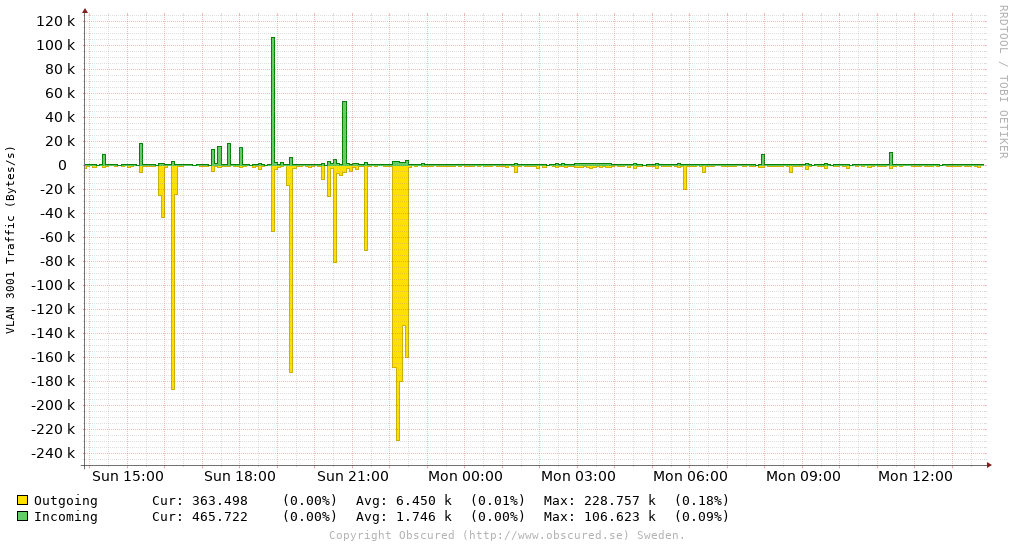 VLAN 3001 Traffic (Bytes/s)