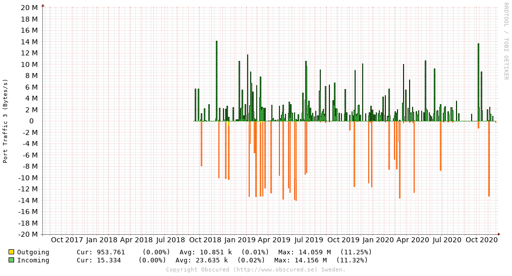 Port Traffic 3 (Bytes/s)