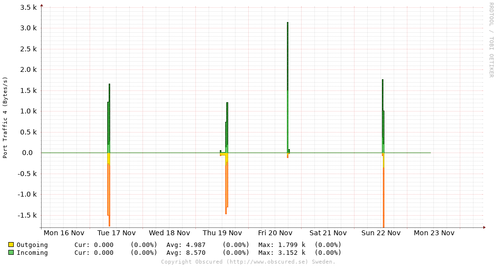 Port Traffic 4 (Bytes/s)
