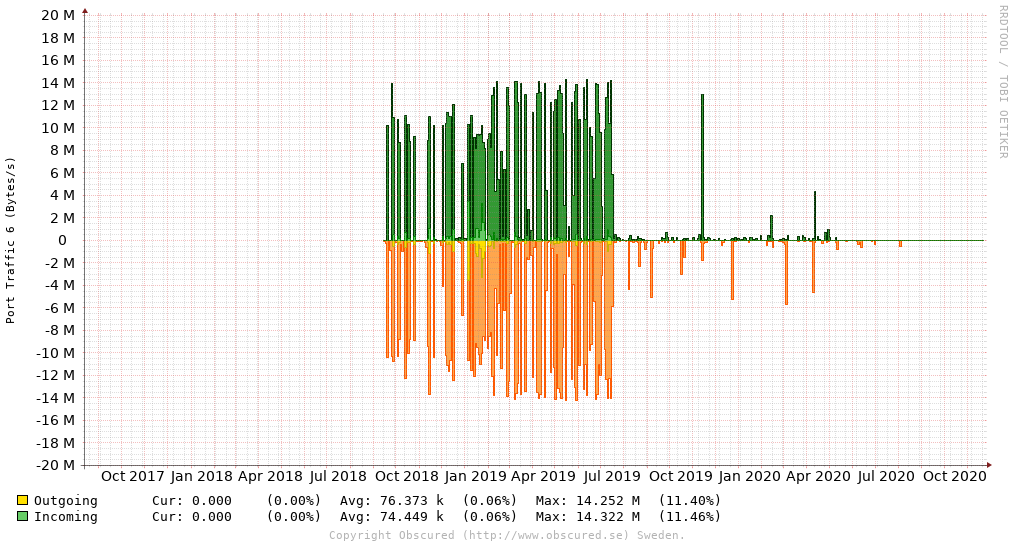Port Traffic 6 (Bytes/s)