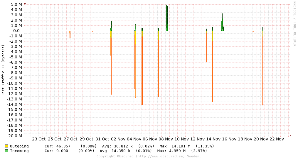 Port Traffic 11 (Bytes/s)